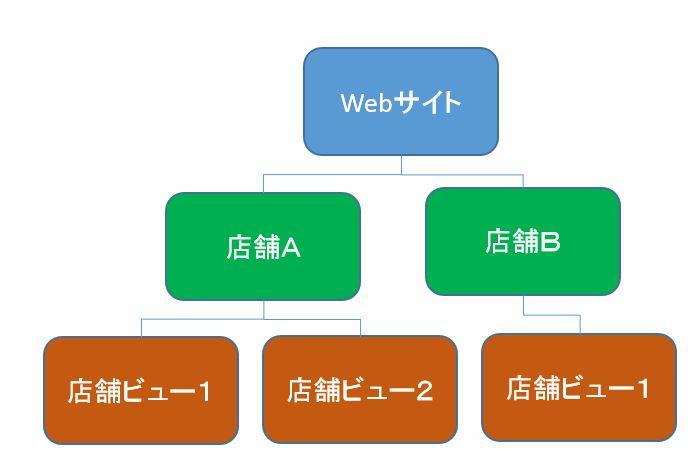 store_tree1